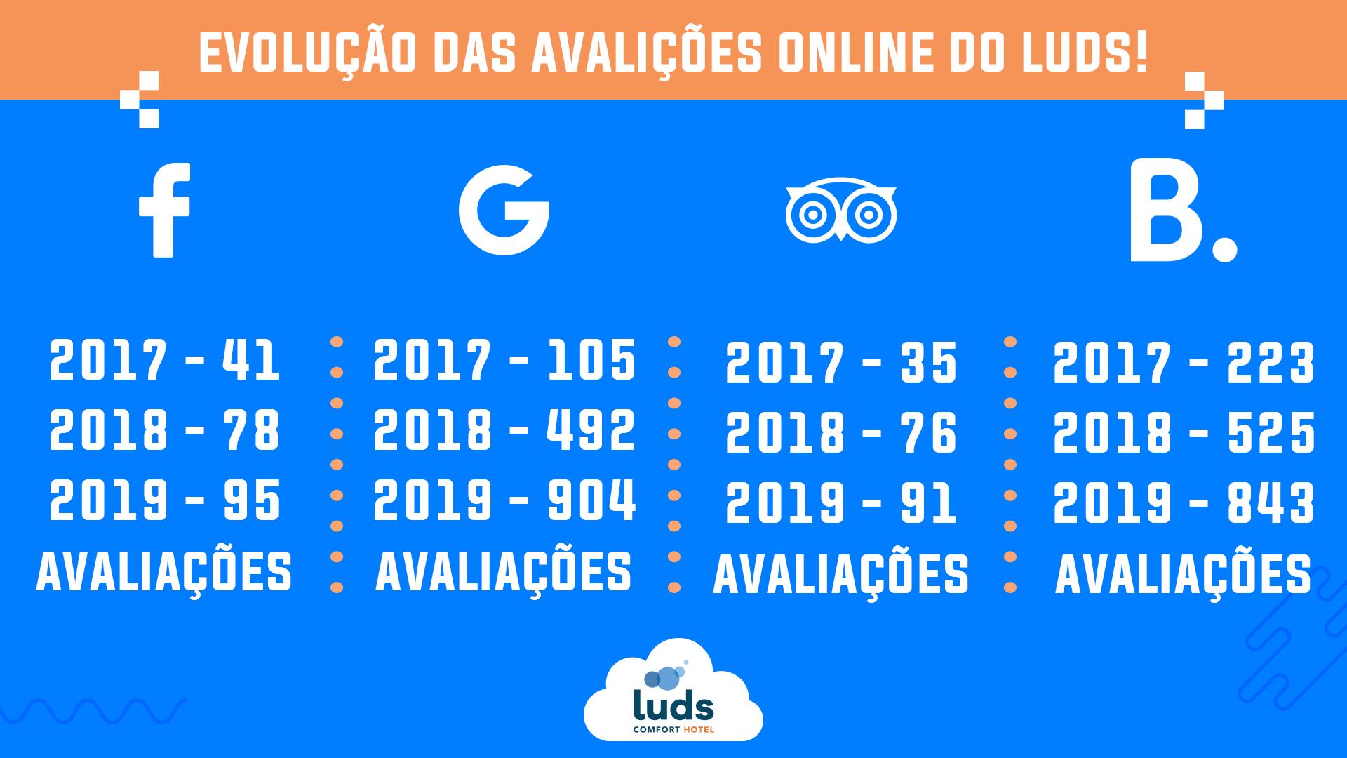 infográfico Luds